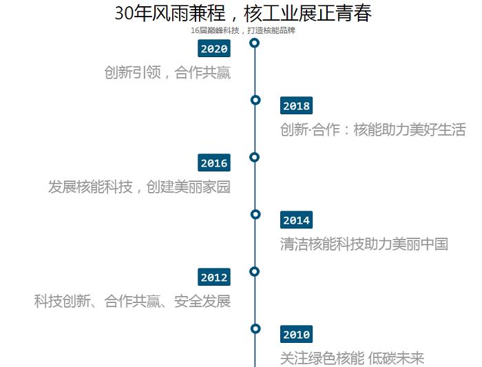 走向世界筑平台——2022中国国际核工业展览会